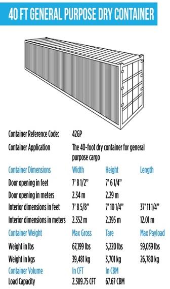 contianer 40ft highcubeفروش کانتینر و کانکس 40 فوت در ایران تهران